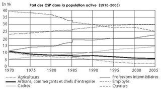 Part des CSP dans la population active